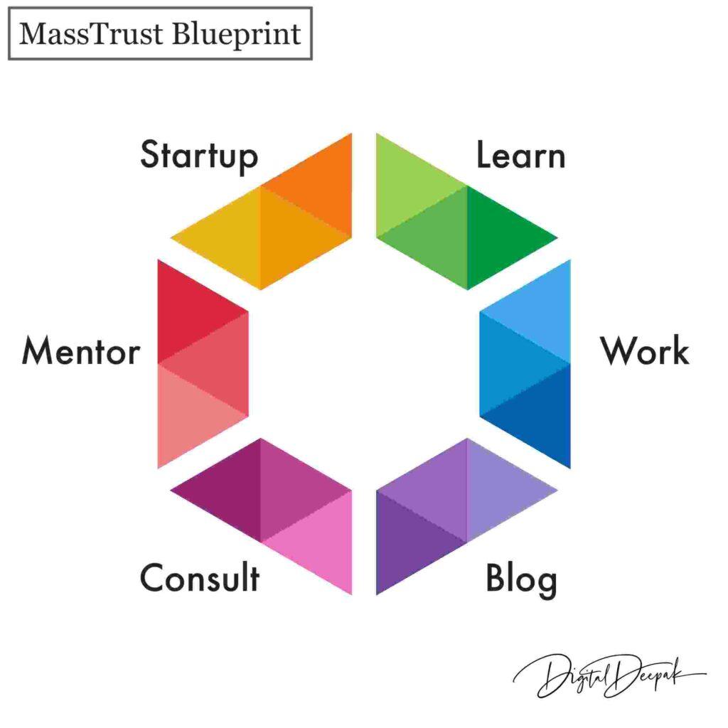 MassTrust Blueprint