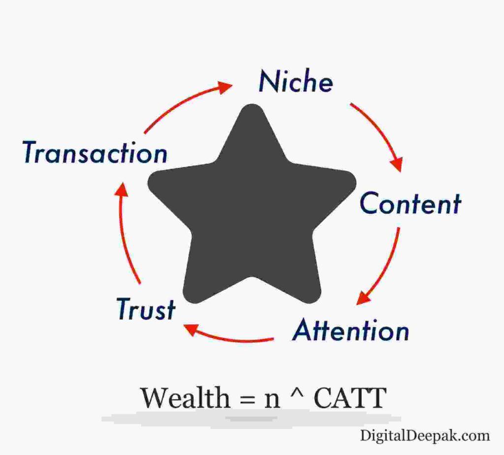 NCATT Cycle